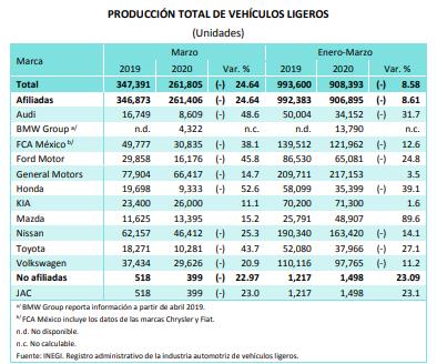 En primeros 3 meses, producción de Audi y VW cayeron 31.7% y 11.2%: Inegi