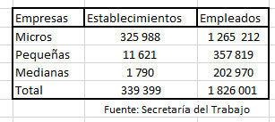 Mipymes en Puebla dan trabajo a más de un millón; hay más de 300 mil locales