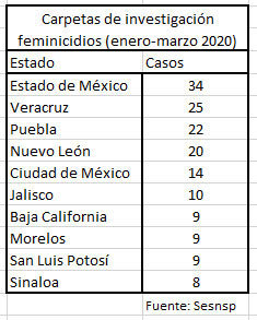 Puebla suma dos denuncias por aborto y es tercer lugar con 22 feminicidios