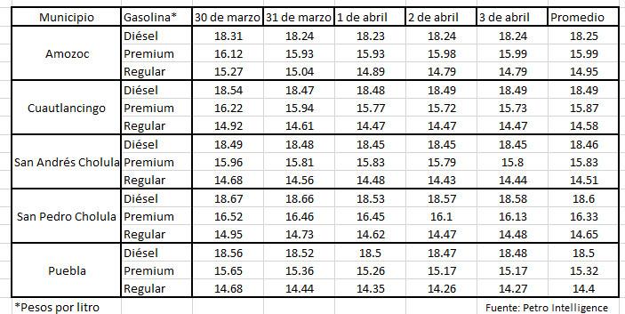En promedio, Premium cuesta $16 en zona metropolitana de Puebla