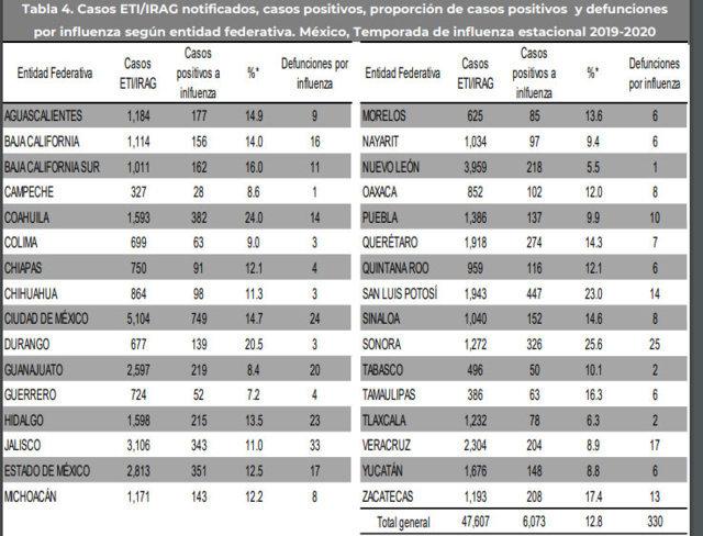 En 6 meses, Puebla suma 137 casos y diez decesos por influenza, reporta SS