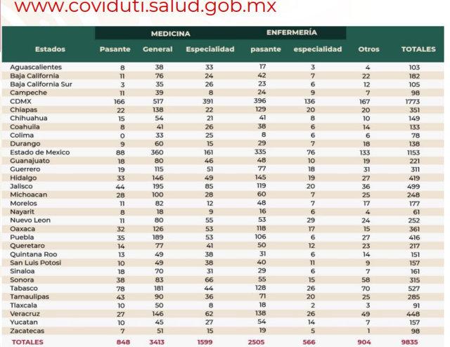 Puebla, séptimo con más personal médico con capacitación para atender Covid-19