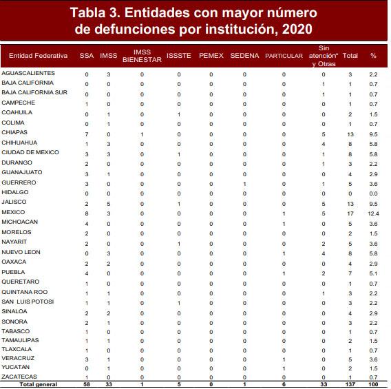 Con 7 muertes de embarazadas de enero a marzo, Puebla es cuarto lugar: SS