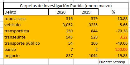 A la baja robos en Puebla, sólo aumentan asaltos a transeúntes y a bancos