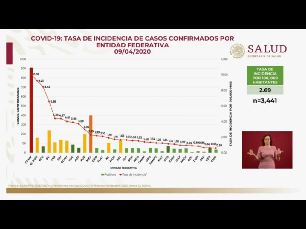 Avanza Puebla al lugar 12 en tasa de letalidad por Covid-19