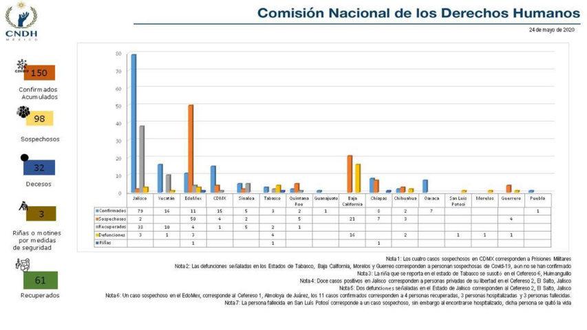 CNDH-centros-penitenciarios-2