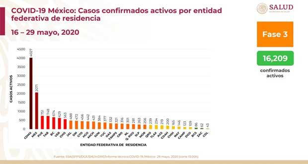 Con-751-casos-activos-de-Covid,-Puebla-sube-a-3er-lugar-nacional,-SS-federal
