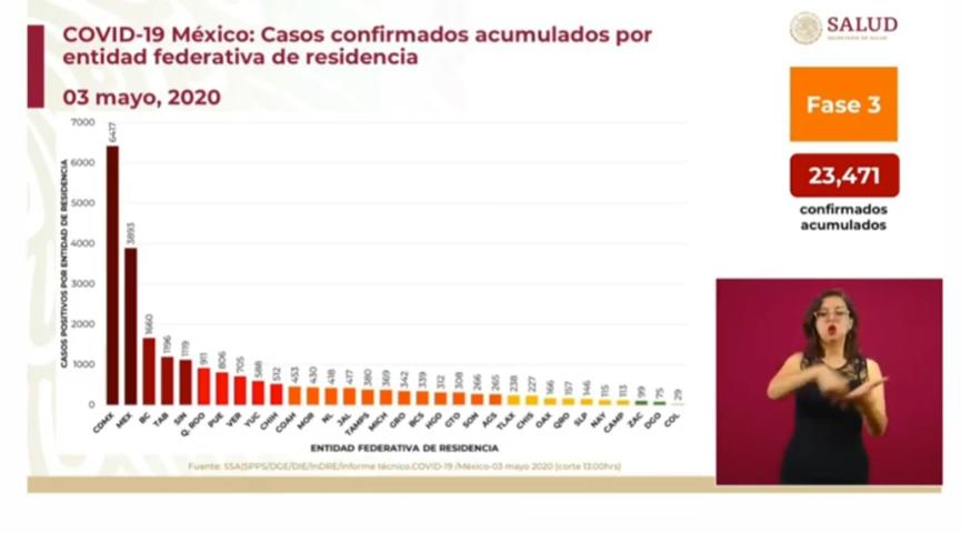 Van 806 casos de Covid en Puebla; 30% está activo, informa SS federal