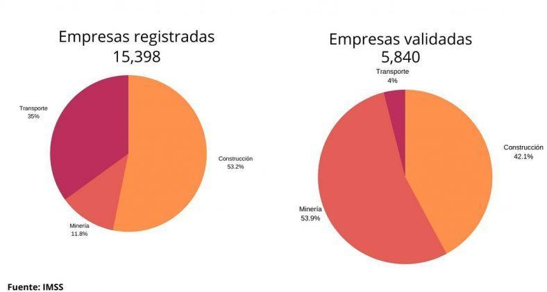 El 37% de 15 mil 398 empresas retomarán labores el 1 de junio: IMSS