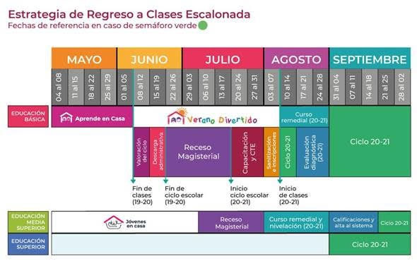 Entérate de fechas y cómo se regresará a clases en México