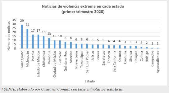 Puebla, el tercer estado con más noticias de extrema violencia: Causa en Común
