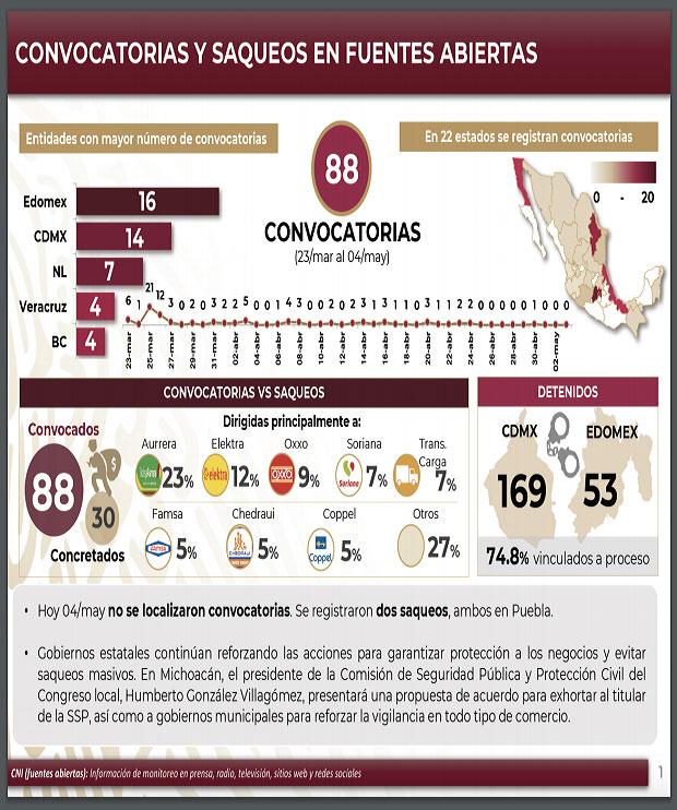 En plena contingencia, realizan dos saqueos en Puebla: Federación