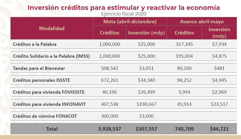 Sin intermediarios, va el 14.5% de casi 308 mil mdp en créditos: AMLO