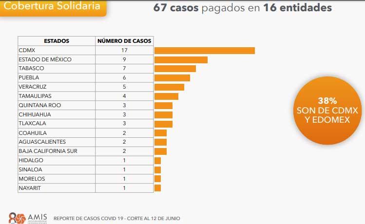 Puebla, 4º en pagos de seguros de vida para personal de salud por Covid: AMIS