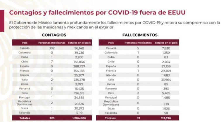 Mueren 1,268 mexicanos de Covid en el extranjero; repatrían 14,640