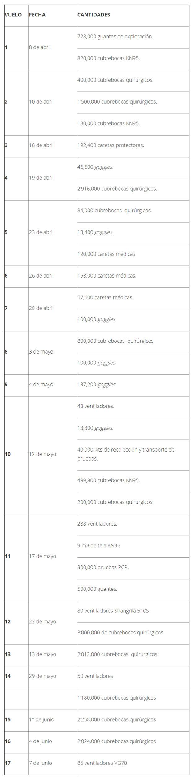 Llegan a México 85 ventiladores para pacientes graves por Covid-19