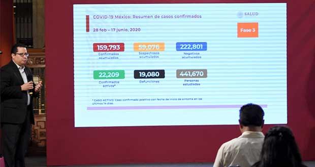 Cifra de decesos por Covid-19 alcanza 19 mil 80 en México