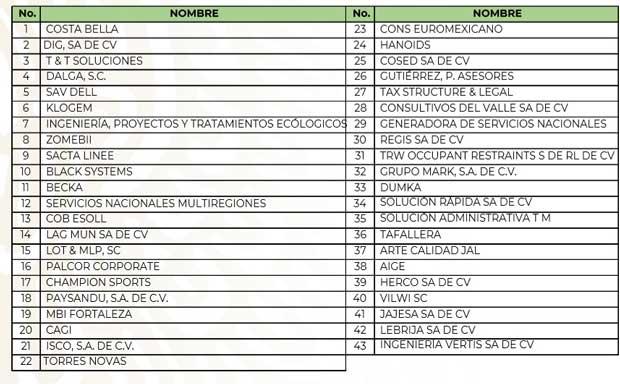 SAT presenta denuncias contra 43 factureras por evasión fiscal de 55 mil mdp