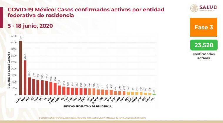 67% de casos de Covid en Puebla se recuperó: SS federal