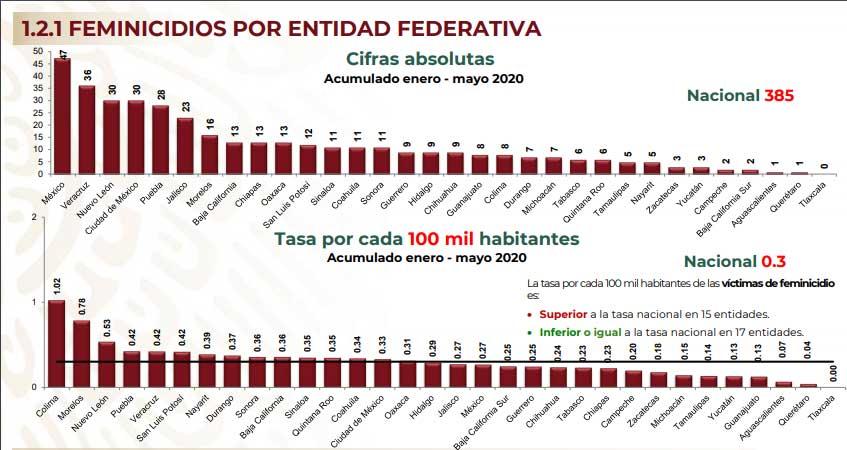 Puebla, en primeros 10 lugares de feminicidio, extorsiones y robos: Durazo