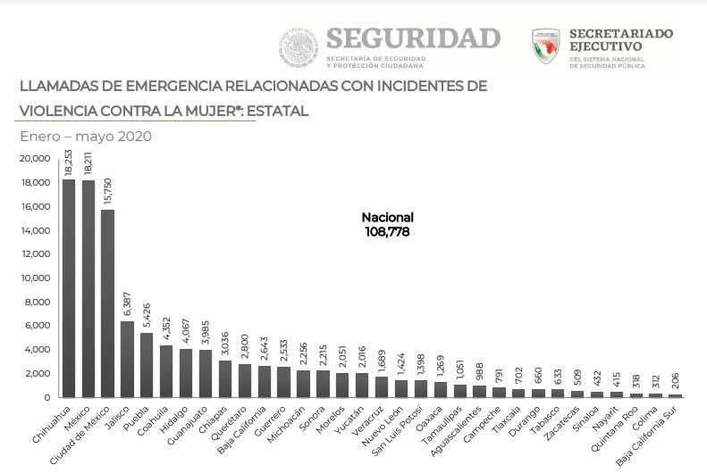 Pese a baja del 10% en llamadas al 911 por violencia a mujeres, Puebla es 5º