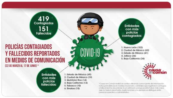 Conoce los estados con más policías enfermos y fallecidos por Covid