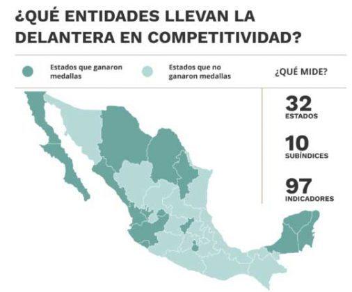 Puebla sin destacar en competitividad para atraer y retener inversión: IMCO