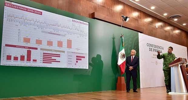 Puebla, lugar 20 en incidencia delictiva; 5 de 9 delitos bajan, destaca Sedena