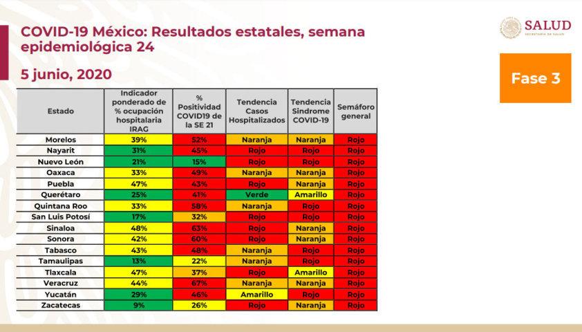 Puebla, con riesgo máximo y hospitalización subiendo según semáforo de Covid