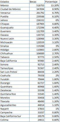 Puebla, el cuarto estado más beneficiado con Becas Benito Juárez
