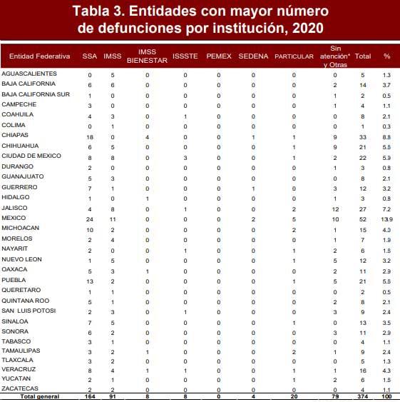 Muertes maternas suben 40% en Puebla; se ubica en quinto lugar de incidencia