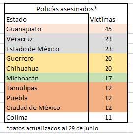 Con 12 policías asesinados, Puebla se ubica en quinto lugar con más víctimas