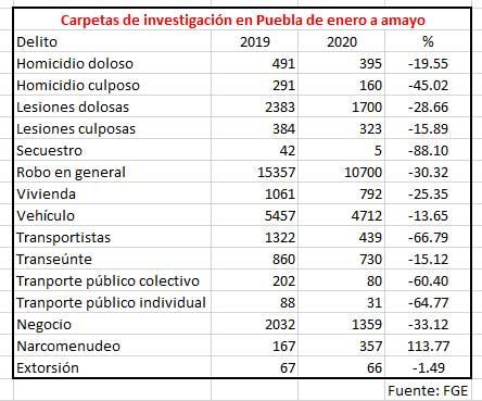 En Puebla, homicidios y robos disminuyen 19% y 30%, sólo narcomenudeo sube 113%