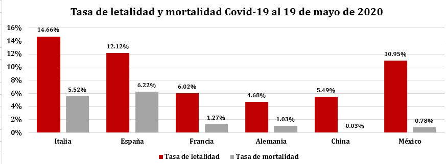 Conoce las tasas de mortalidad por Covid de Italia, Francia, China y México