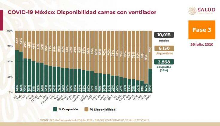 Puebla mantiene alta ocupación en camas para pacientes con Covid-19