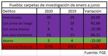 Puebla cierra primer semestre con 20.6% más feminicidios; registra 35 víctimas