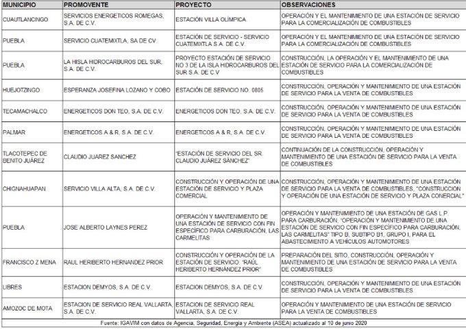 Evalúan nuevas estaciones de gas LP y gasolineras en 17 municipios de Puebla