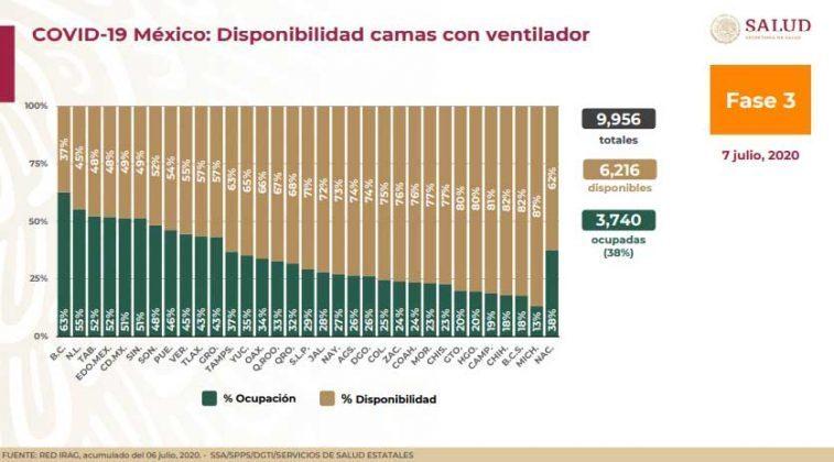 Puebla, en primeros 10 lugares por ocupación de camas Covid
