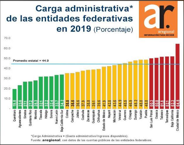 Puebla, con séptimo mayor gasto operativo de gobierno en 2019: Aregional