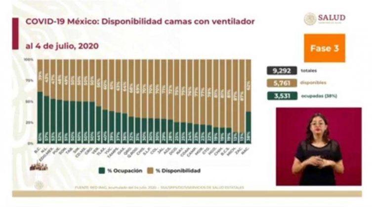 Baja 34% incidencia de casos de Covid-19 en última semana; van 12 mil 49