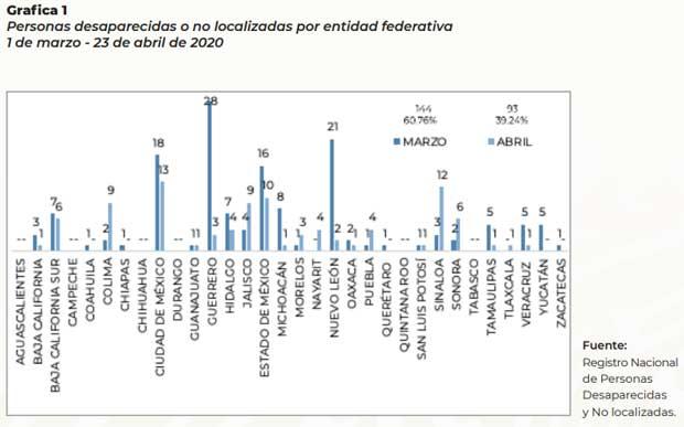 Durante contingencia por Covid, Segob reporta 5 desapariciones en Puebla