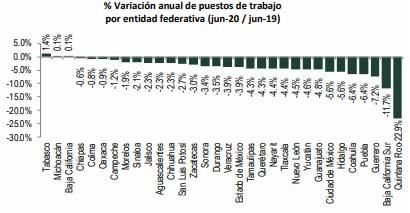 Puebla, cuarto estado con más empleos perdidos ante el IMSS; caen 6.4% en junio