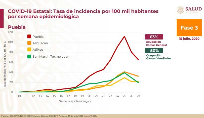 En 2 semanas, baja incidencia en casos de Covid en Puebla: Federación
