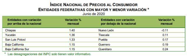 Puebla, entre los 5 estados con menor inflación en junio: Inegi