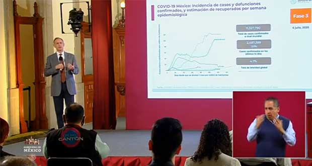 México rebasa las 31 mil muertes por Covid-19; casos, 261,750