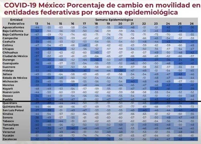 44% de la población en Puebla se queda en casa: SS federal
