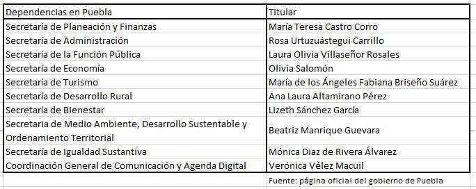 Puebla, tercer estado con mayor proporción de mujeres en su gabinete