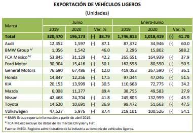 En 6 meses, producción y exportación de Audi caen 60% y en VW disminuyen 54%