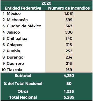 En primer semestre, se registran 252 incendios forestales en Puebla