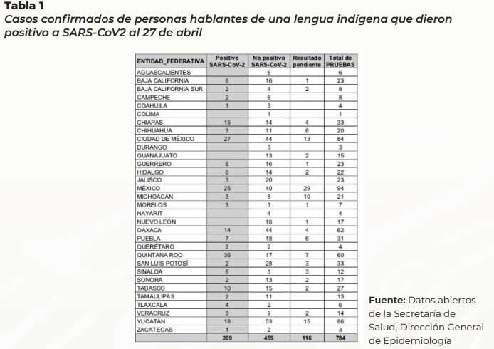 Hasta abril, 7 indígenas de Puebla dieron positivo a Covid: Segob federal